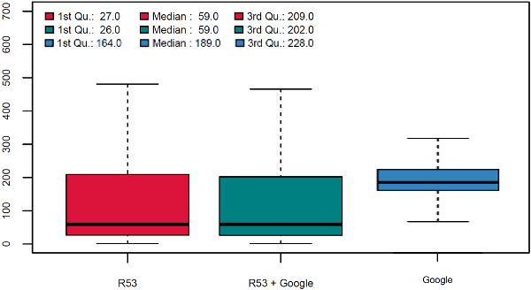 Comparison for DNS performance data in New Zealand between single and dual providers
